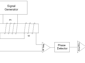 Characteristics of LVDT - Linear Variable Differential Transformer 4