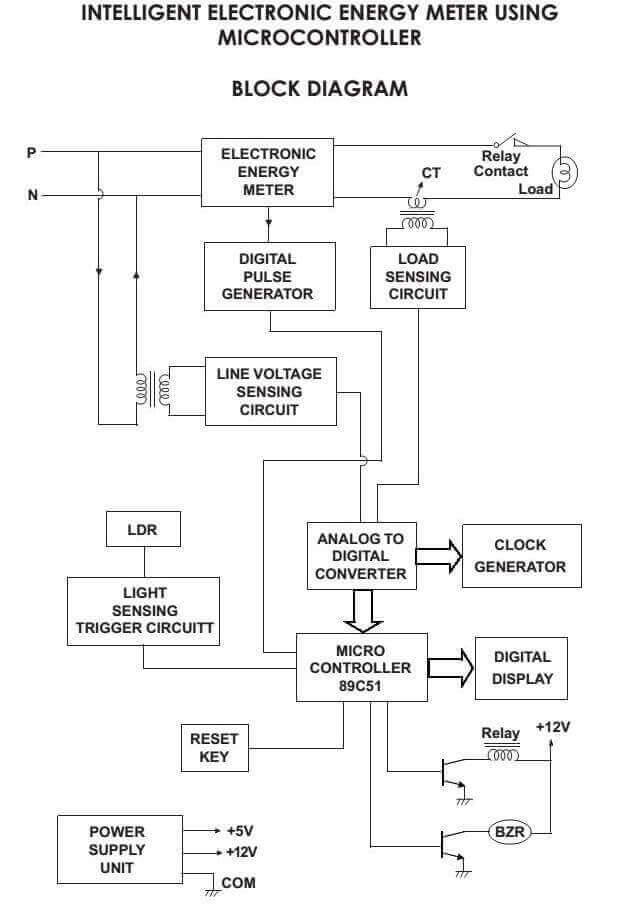 Intelligent Electronic Energy Meter using Microcontroller Block Diagram