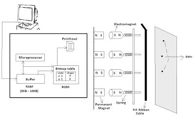 Dot Matrix Printer Overview - Types of Dot Matrix Printers and Its Printing Process 3
