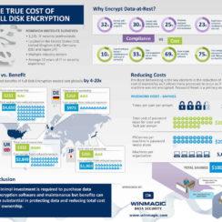 Infographic on Full Disk Encryption 1