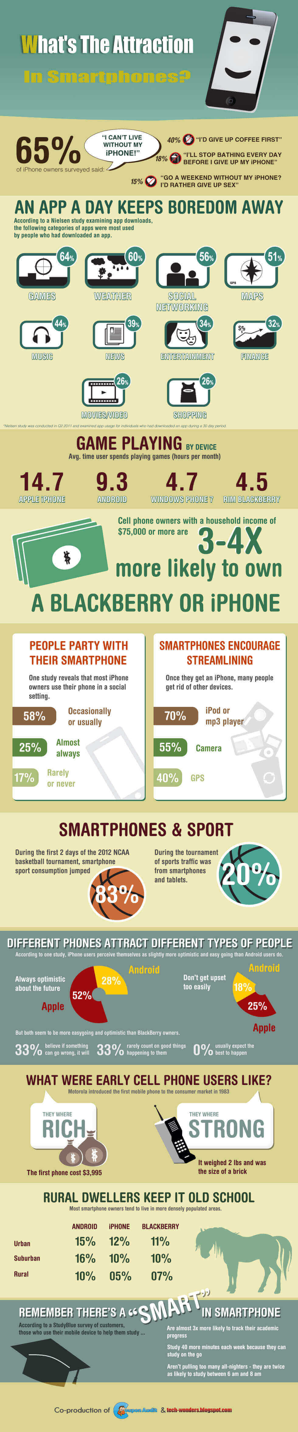 Infographic Showing What's The Attraction In Smartphones?