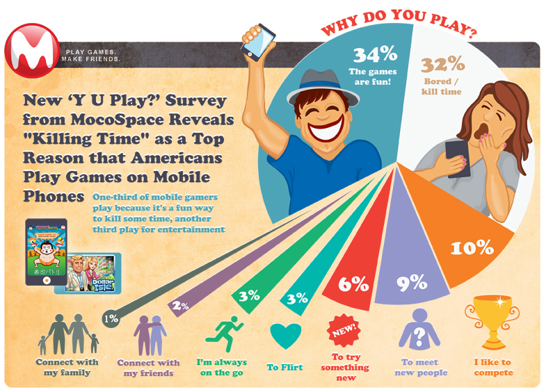 Top Reasons Why Americans Play Mobile Games