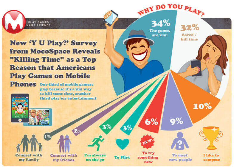 Three Main Reasons for Playing Mobile Games [Infographic] 2