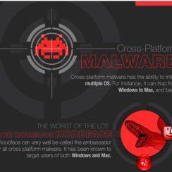 Cross-Platform Malware - The Infamous Koobface