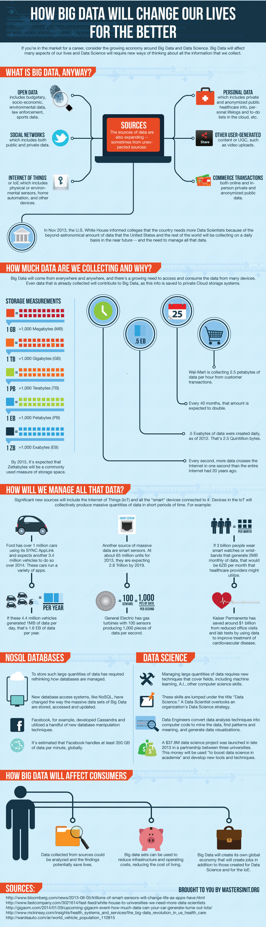 Infographic - How Big Data Will Change Our Lives For The Better