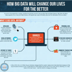 what is big data and how big data will change our lives