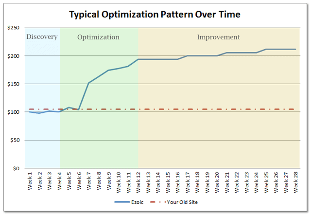 Earnings optimization pattern after trying out Ezoic themes