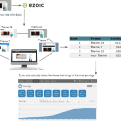 How Ezoic Works and Show the Theme that Brings Most Earnings