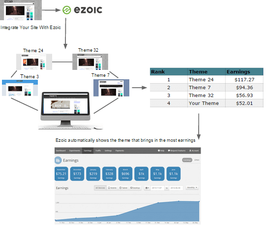 How Ezoic Works and Shows the Theme that Brings Most Earnings
