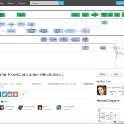 How to Draw a Flowchart Online with ProcessOn? 1