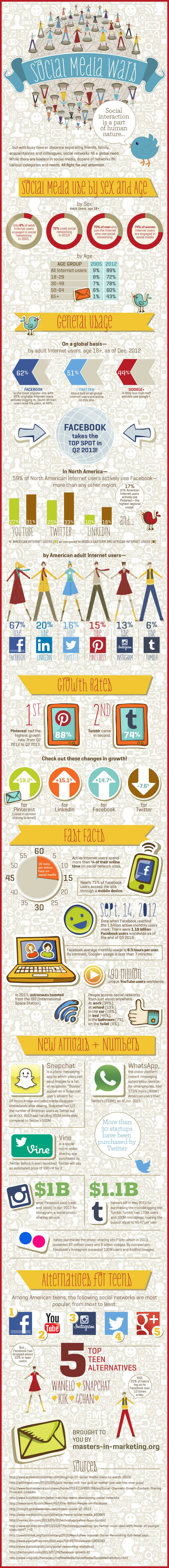 Top Social Media Networks and Internet Users Infographic 2