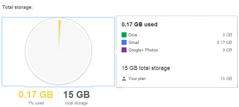 Usage of Storage Space in Gmail 2