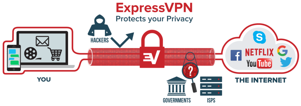 ExpressVPN Protects your Privacy. ExpressVPN is best VPN for torrenting in 2019