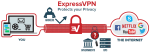 ExpressVPN Protects your Privacy