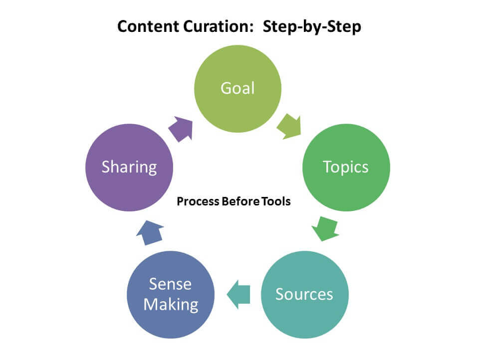 Content Curation: Step-by-Step Process