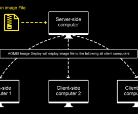 How Image Deployment Software AOMEI Image Deploy Works Flowchart