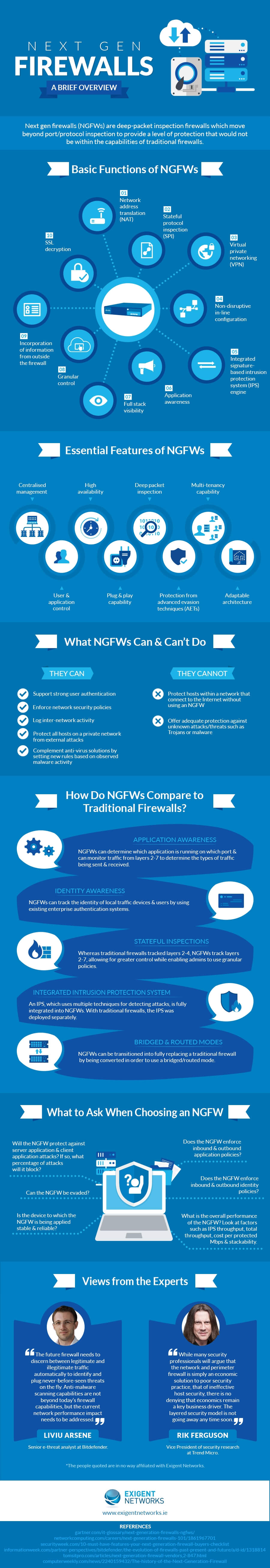 Next Gen Firewalls (NGFWs) - A Brief Overview Infographic - Basic Functions of Next Gen Firewalls (NGFWs) -  Essential Features of Next Gen Firewalls (NGFWs) - What Next Gen Firewalls (NGFWs) Can Do - How Do Next Gen Firewalls (NGFWs) Compare to Traditional Firewalls? - What to Ask When Choosing an NGFW