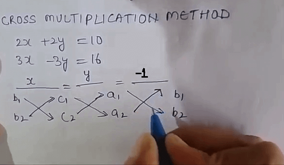 Cross-Multiplication Method of Solving a Pair of Linear Equations in Two Variables