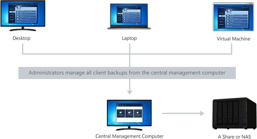 AOMEI Backupper Network 1.0 Review (Free Centralized Backup Management Software) 2