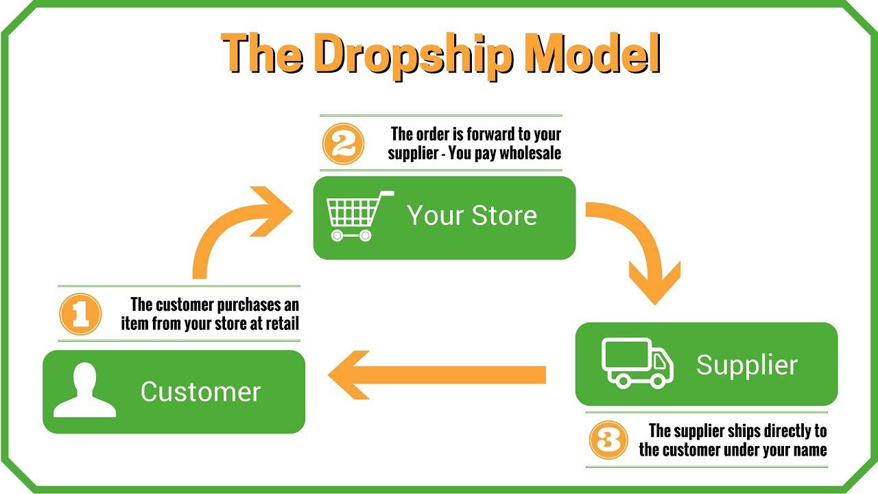 The Dropship Model: How Online Drop Shipping Business Works