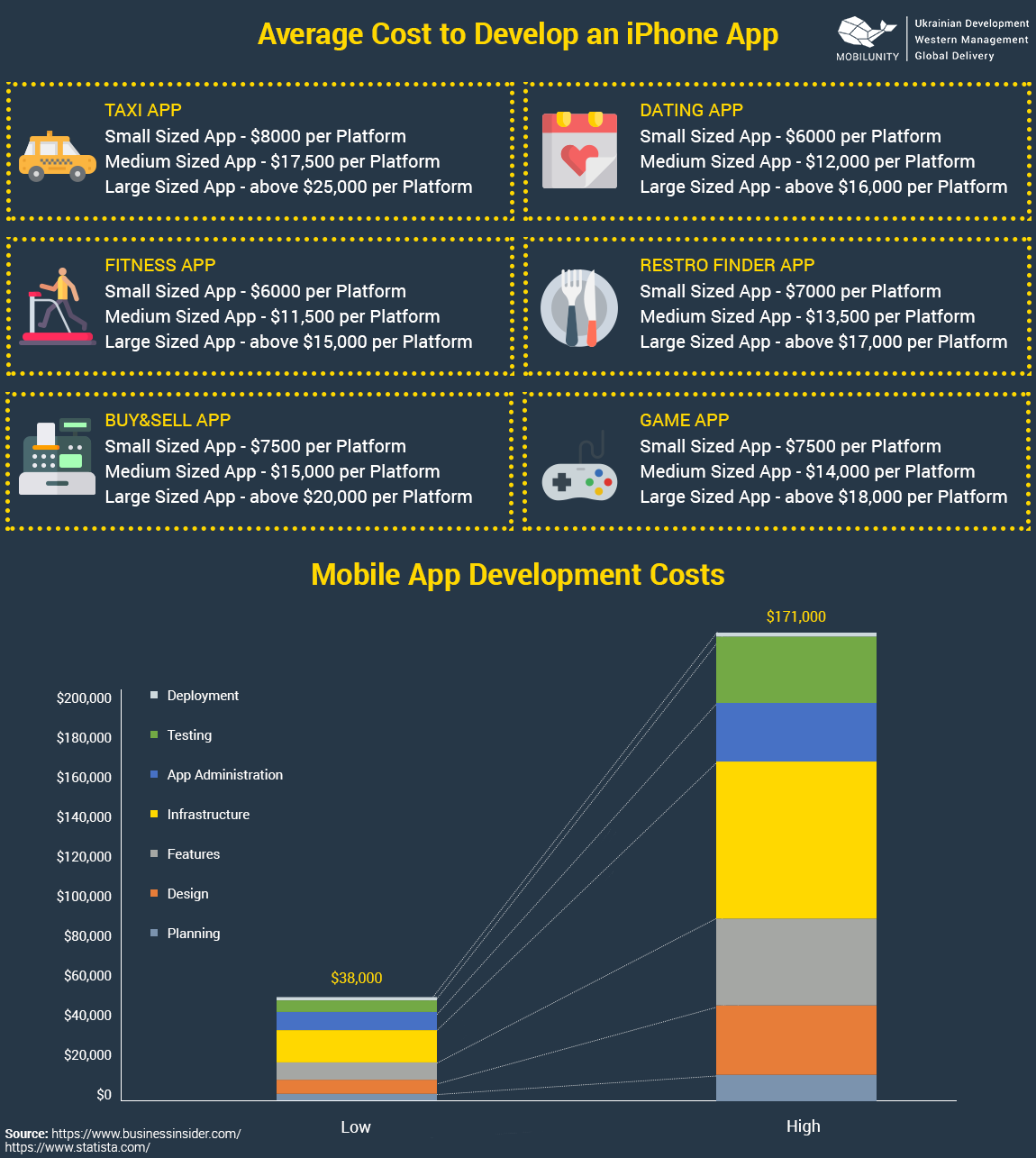 iOS App Development Cost. Average Cost to Develop an iPhone App. iOS Mobile App Development Costs.