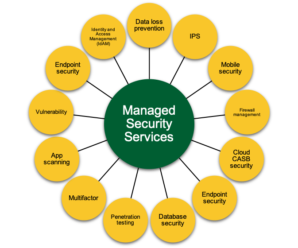 Managed Security Service Provider in Australia GA Systems Managed Security Services