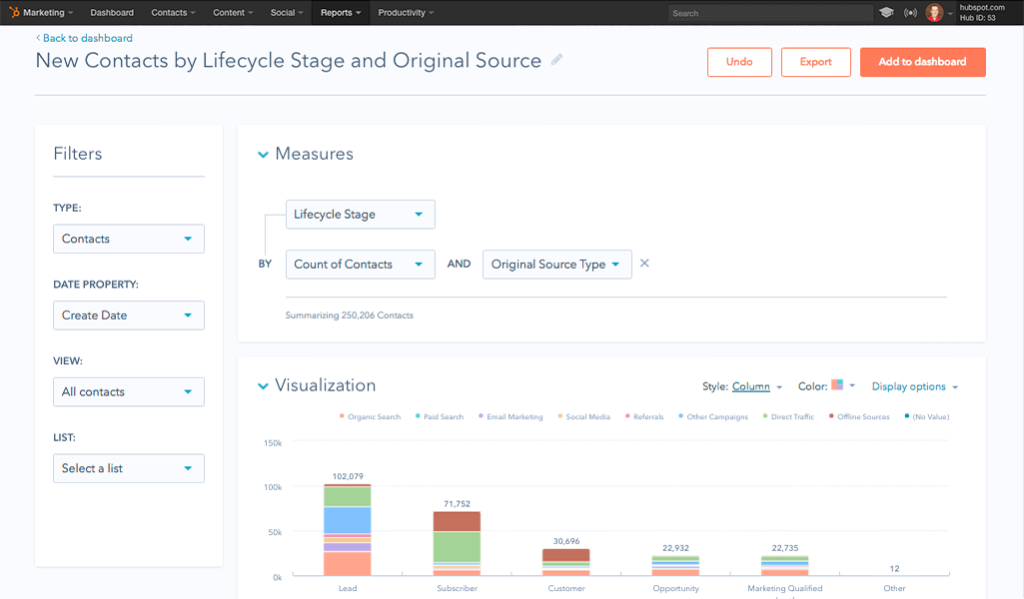 HubSpot Content Marketing : New Contacts by Lifecycle-stage and Original Source Visualization