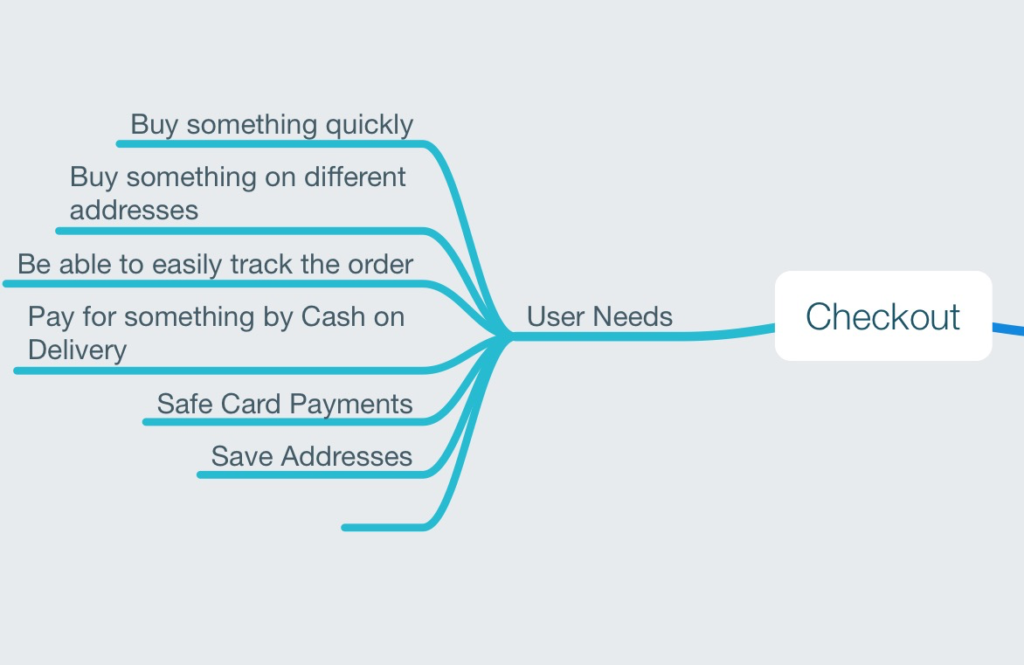 Increase your mobile app revenue with the smooth checkout process.