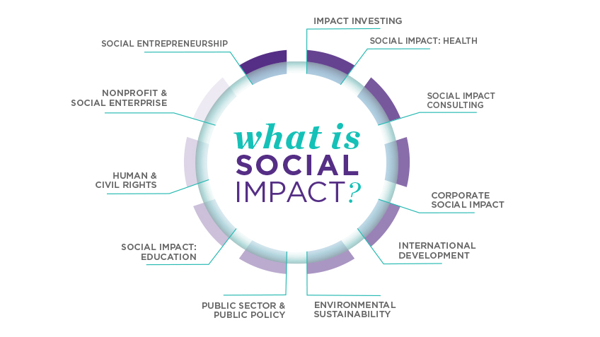 Startups with A Social Impact. What is Social Impact?