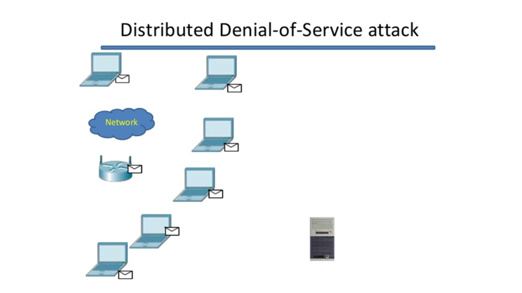 DDoS : Distributed Denial-of-Service Attack.