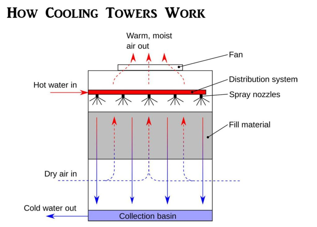 How Cooling Towers Work Diagram Image