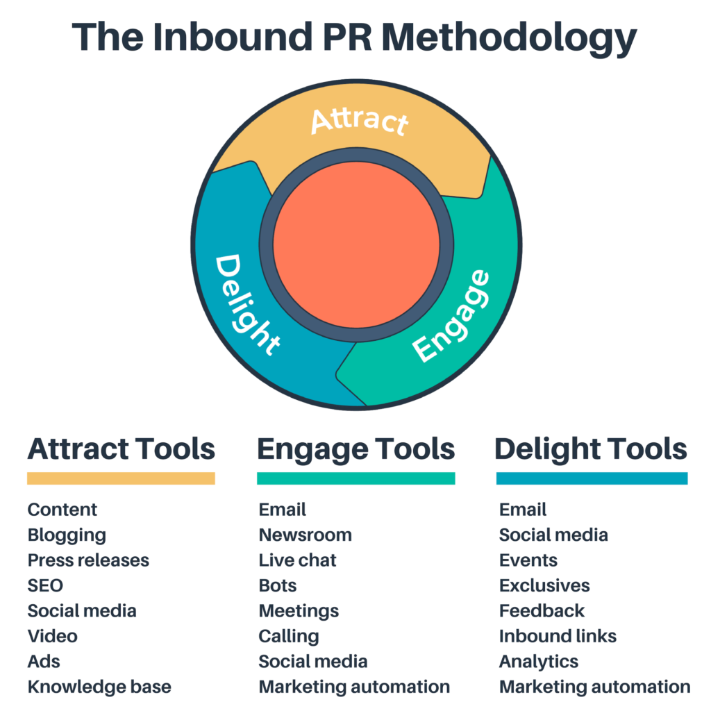 The Inbound PR Methodology:  Attract - Engage - Delight.