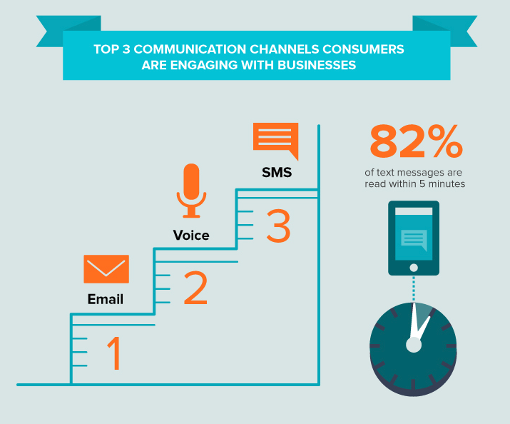Top 3 Communication Channels Consumers Are Engaging With Businesses: Email - Voice - SMS. 82% of text messages are read within 5 minutes.