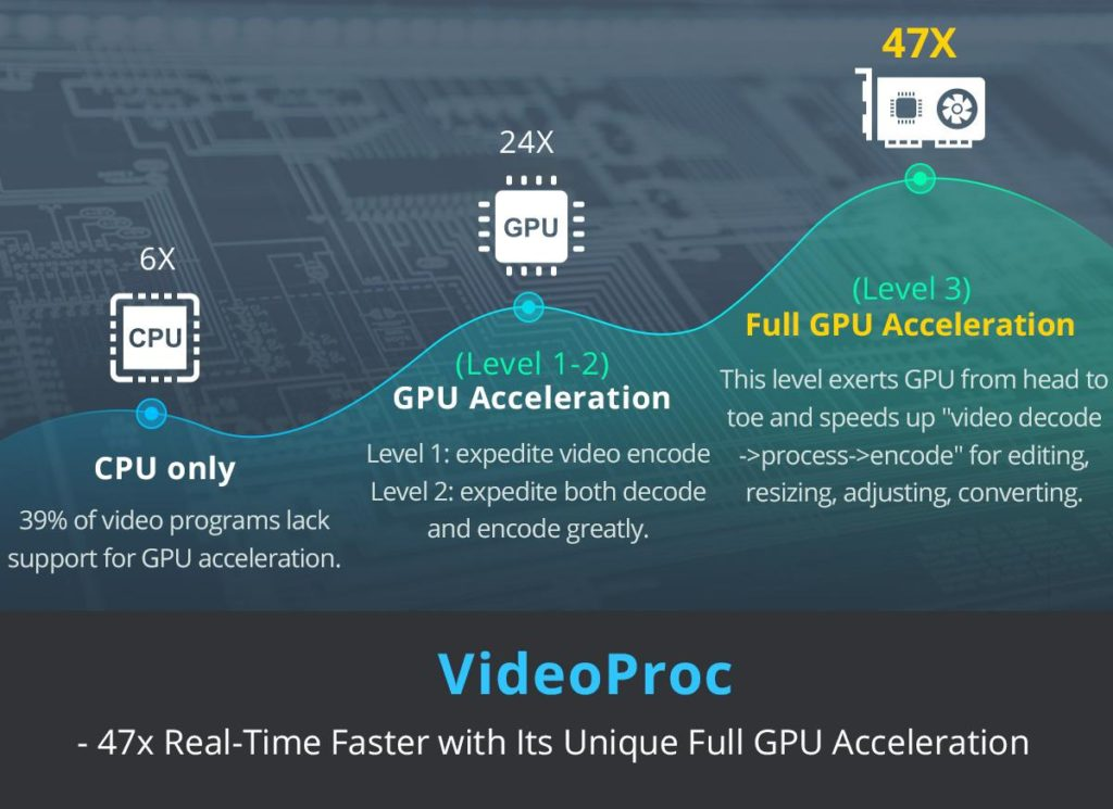 With unique Level-3 hardware acceleration technology, VideoProc sets you free from slow, complex video editing and high CPU usage. VideoProc is 47x Real-Time Faster with Its Unique Full GPU Acceleration.