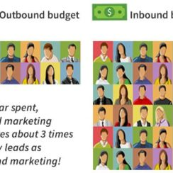 Outbound budget vs Inbound budget. Per dollar spent, inbound marketing generates about 3 times as many leads as outbound marketing!
