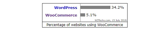 Percentage of websites using WooCommerce as Content Management System.
