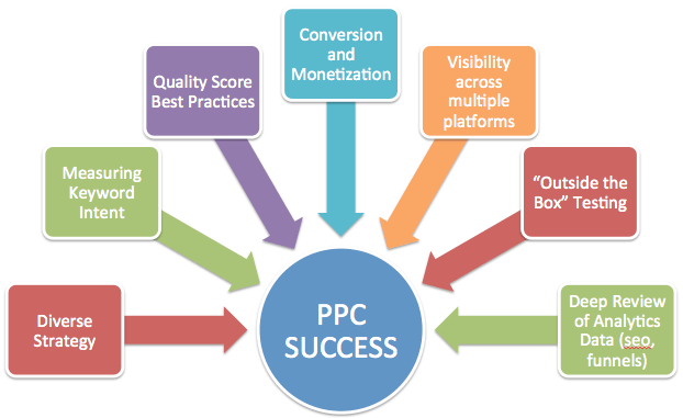PPC Success. Optimize PPC Campaign. Diverse Strategy. Measuring Keyword Intent. Quality Score Best Practices. Conversion and Monetization. Visibility Across Multiple Platforms. Outside the Box Testing. Deep Review of Analytics Data (SEO, Funnels)