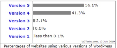 This Image Shows the Percentages of Websites Using Various Versions of WordPress.