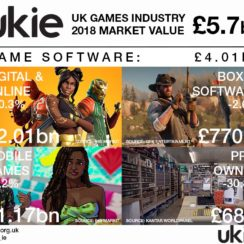 Ukie 2018 UK Games Industry Market Value and Game Software Sales.