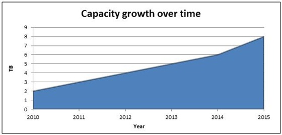 Hard disk capacity growth over time.