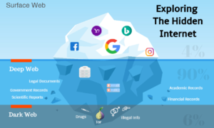Exploring The Hidden Internet. Surface Web, Deep Web and Dark Web (TOR)