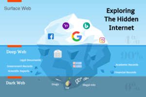 Exploring The Hidden Internet. Surface Web, Deep Web and Dark Web (TOR)