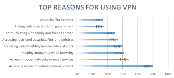 Top Reasons For Using VPN:  Accessing Tor browser 17% - Hiding web browsing from government 18% - Communicating with family and friends abroad 25% - Accessing restricted download/torrent websites 27% - Accessing websites/files/services while at work 30% - Keeping anonymity while browsing 31% - Accessing social networks or news services 34% - Accessing restricted entertainment content 50%