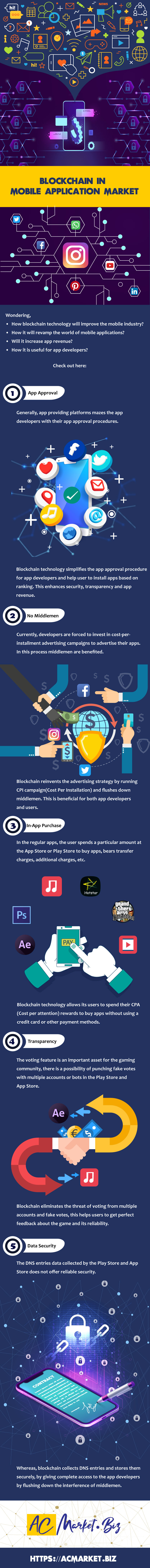 Wondering how blockchain technology will improve the mobile industry? Wondering how blockchain technology will revamp the world of mobile applications? Wondering how blockchain technology is useful for app developers? Blockchain technology simplifies the app approval procedure for app developers and help user to install apps based on ranking. This enhances security, transparency and app revenue. Blockchain technology entertain no middlemen. Currently, app developers are forced to invest in cost-per installment advertising campaigns to advertise their apps. In this process middlemen are benefited. Blockchain reinvents the advertising strategy by running CPI campaign (Cost Per Installation) and flushes down middlemen. This is beneficial for both app developers and users. In the regular apps, the user spends a particular amount at the App Store or Play Store to buy apps, bears transfer charges, additional charges, etc. Blockchain technology allows its users to spend their CPA (Cost per attention) rewards to buy apps without using a credit card or other payment methods. The voting feature is an important asset for the gaming community, there is a possibility of punching fake votes with multiple accounts or bots in the Play Store and App Store. Blockchain eliminates the threat of voting from multiple accounts and fake votes, this helps users to get perfect feedback about the game and its reliability. The DNS entries data collected by the Play Store and App Store does not offer reliable security. Whereas, blockchain collects DNS entries and stores them securely, by giving complete access to the app developers by flushing down the interference of middlemen.