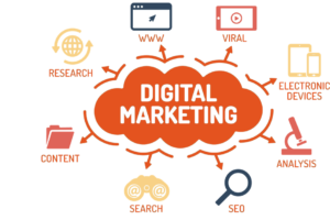 Digital Marketing, Content Marketing, Search Engine Marketing, SEO, Keyword Research, Mobile Marketing, Viral Marketing, Market analysis, Internet Marketing, Website Marketing.