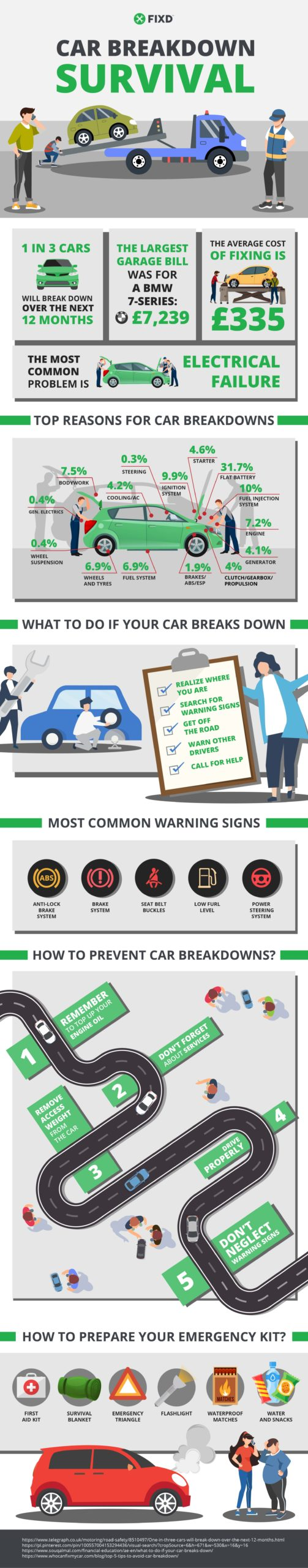 FIXD Car Breakdown Survival Infographic. FIXD Car Sensor and Diagnostic App For Monitoring. App to Monitor and Understand Your Car.
