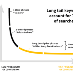 Long tail SEO keywords account for 70% of searches and have a higher probability of conversion.