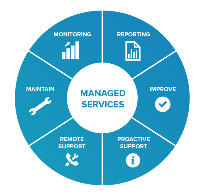 IT Managed Services: Monitoring, Reporting, Maintain, Improve, Remote Support, Proactive Support.