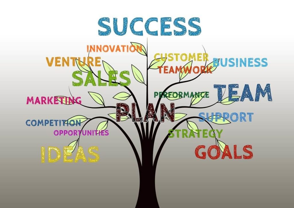 Marketing Plan Business Tree Sales Strategy Innovation Venture Success Competition Opportunities Ideas Customer Support Teamwork Team Performance Goals