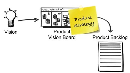 Product Strategy, Product Backlog, Product Vision Board.